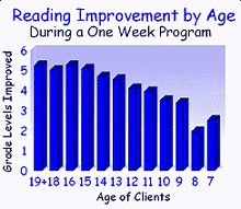 Reading Improvement Chart
